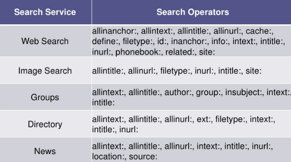 Use Search Operators To Find Directories And Resource Pages