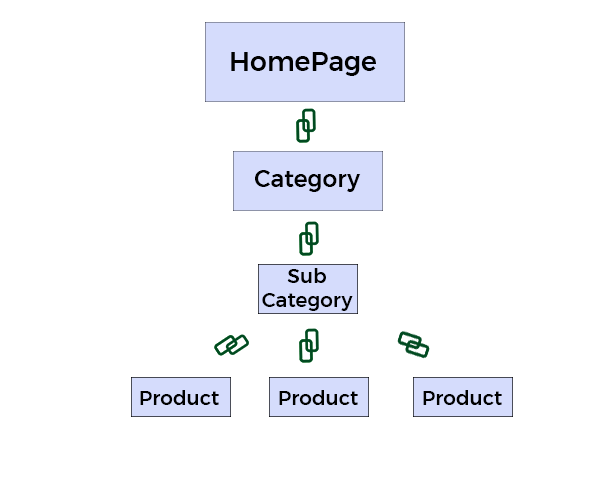E-commerce SEO Web Architecture