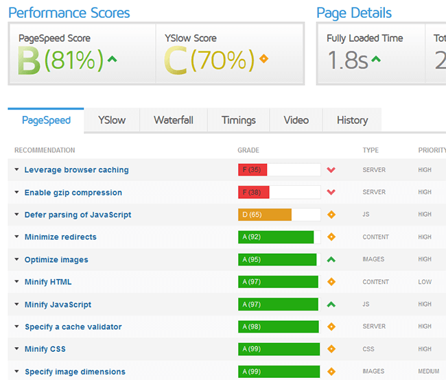 Track Your Website's Loading Speed, & Optimize If At All Possible!