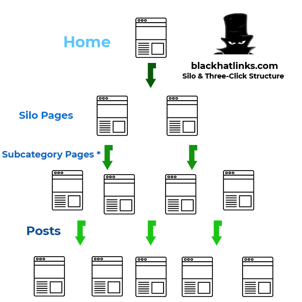 Site Architecture SEO Three Click Rule