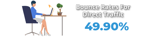 Average Bounce Rate From Direct Traffic