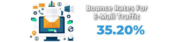 Average Bounce Rate From E-Mail Traffic