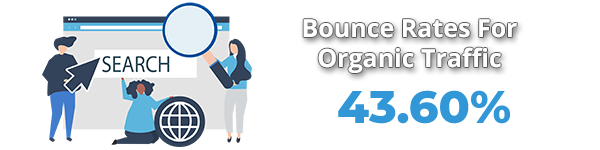 Average Bounce Rate From Organic Traffic
