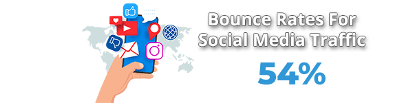 Average Bounce Rate From Social Media Traffic