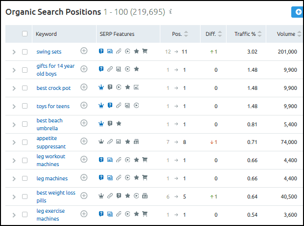 SEO Competitor Analysis: Organic Research Keywords
