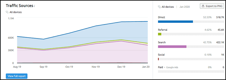 SEO Competitor Analysis: Web Traffic by Sources