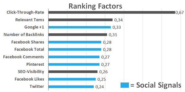 Social Signals Ranking Factors